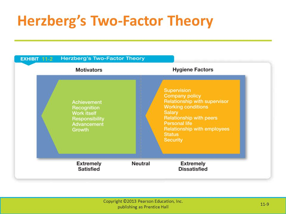 herzberg two factor theory and reward systems