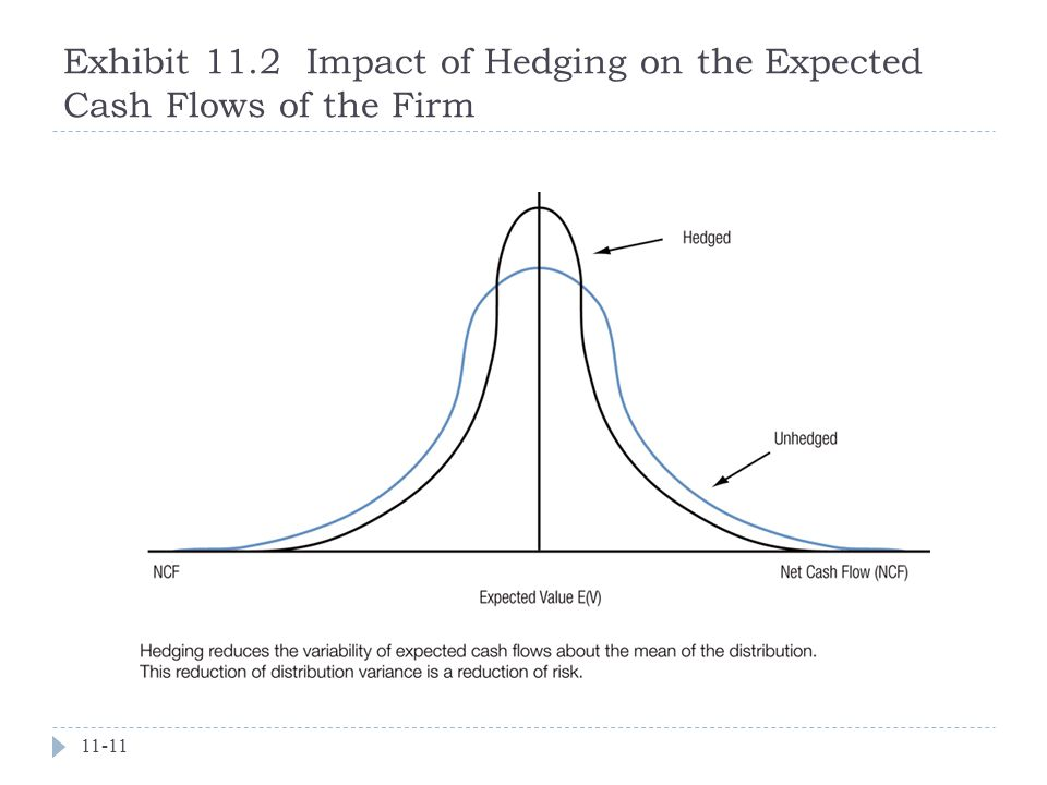 Exhibit 11.2 Impact of Hedging on the Expected Cash Flows of the Firm