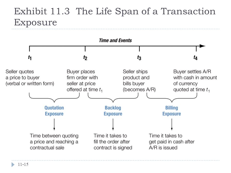 Exhibit 11.3 The Life Span of a Transaction Exposure