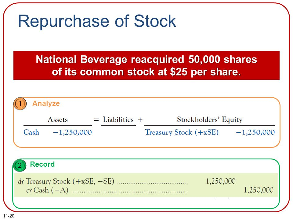 Repurchase of Stock National Beverage reacquired 50,000 shares of its common stock at $25 per share.