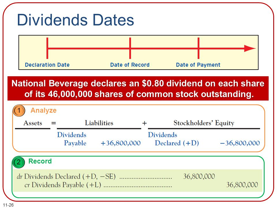Dividends Dates National Beverage declares an $0.80 dividend on each share of its 46,000,000 shares of common stock outstanding.