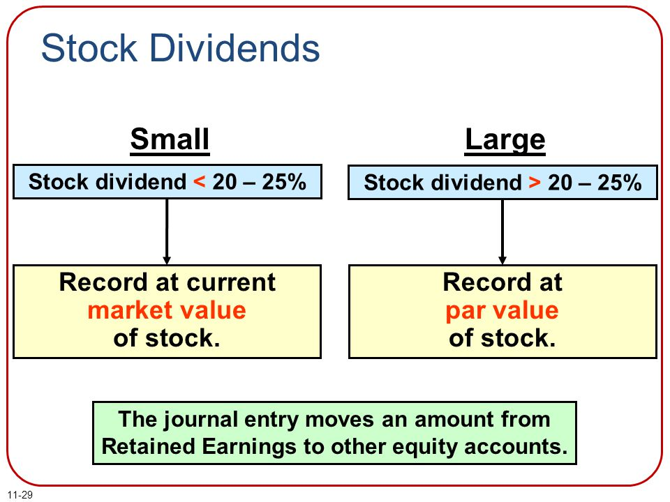 Record at current market value of stock. Record at par value of stock.