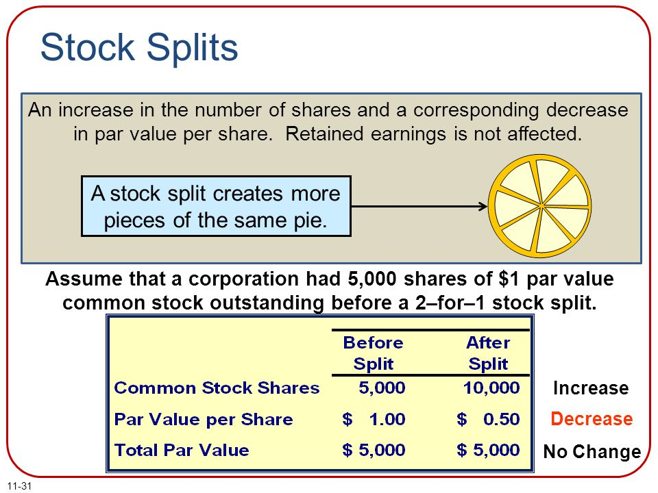 A stock split creates more pieces of the same pie.