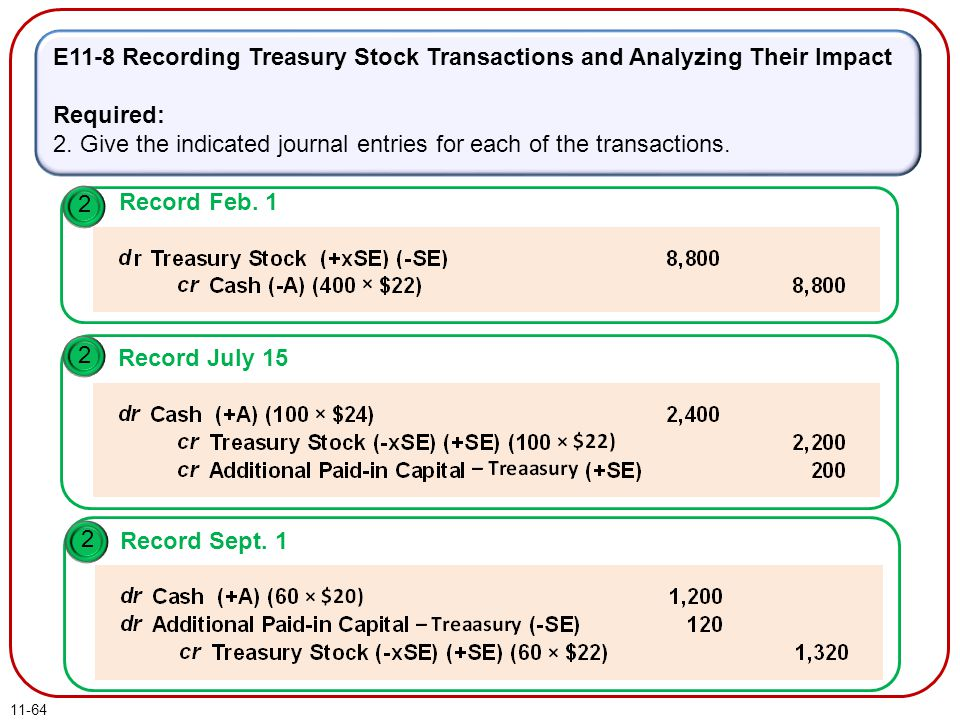E11-8 Recording Treasury Stock Transactions and Analyzing Their Impact