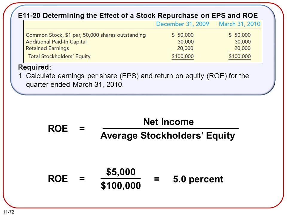 Average Stockholders' Equity ROE =