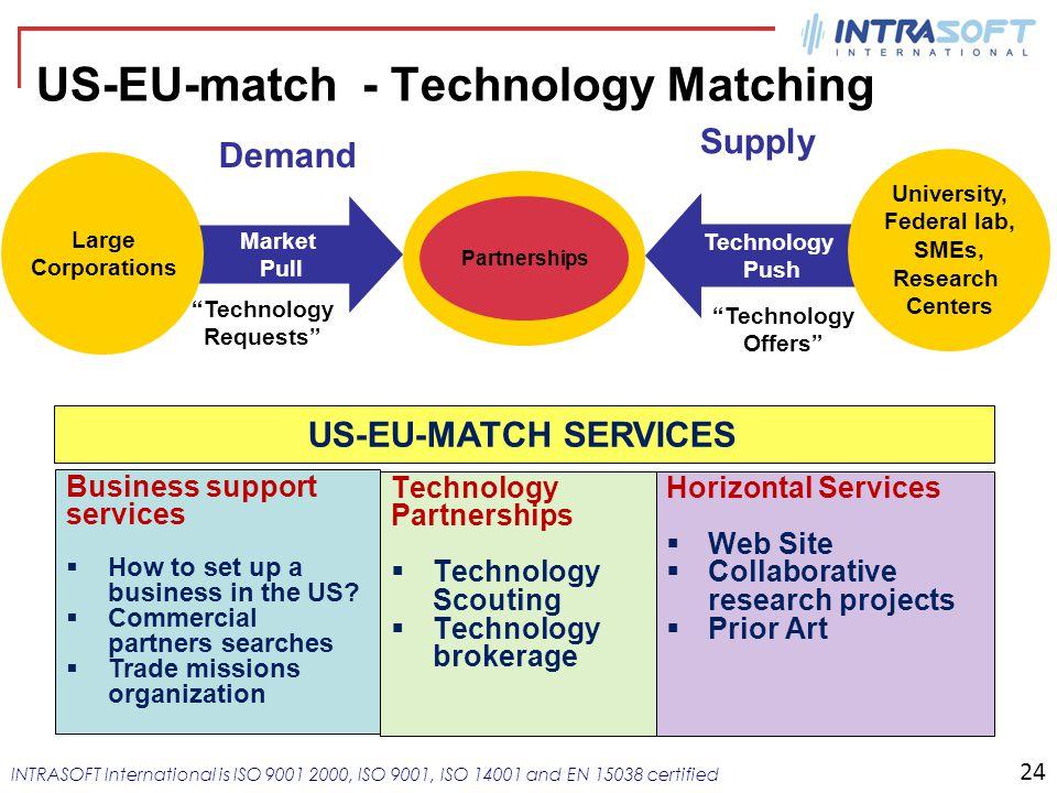US-EU-match - Technology Matching