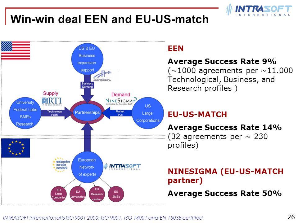 Win-win deal EEN and EU-US-match