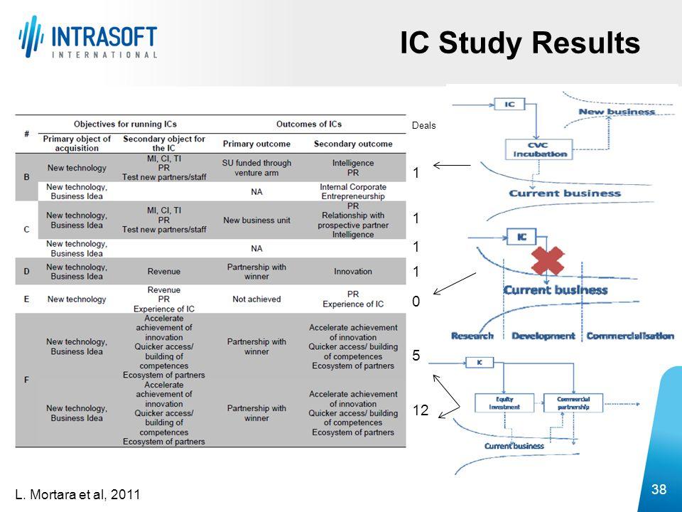 IC Study Results Deals 1 5 12 38 L. Mortara et al, 2011