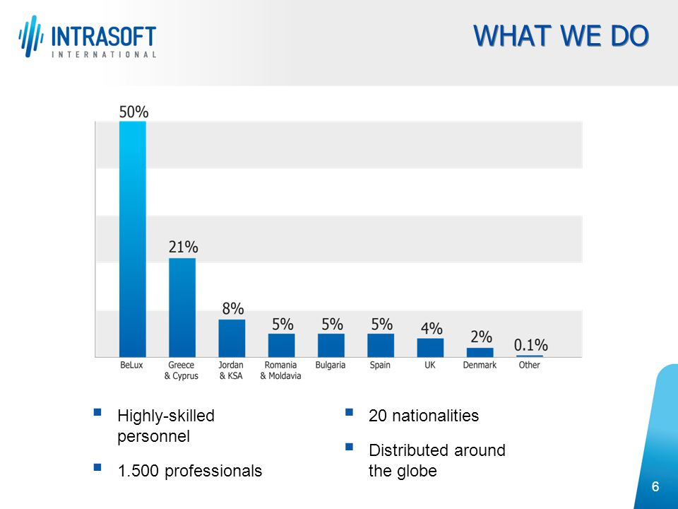 WHAT WE DO Highly-skilled personnel 1.500 professionals