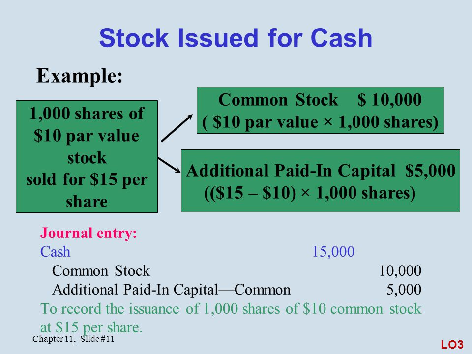 Stock Issued for Cash Example: Common Stock $ 10,000