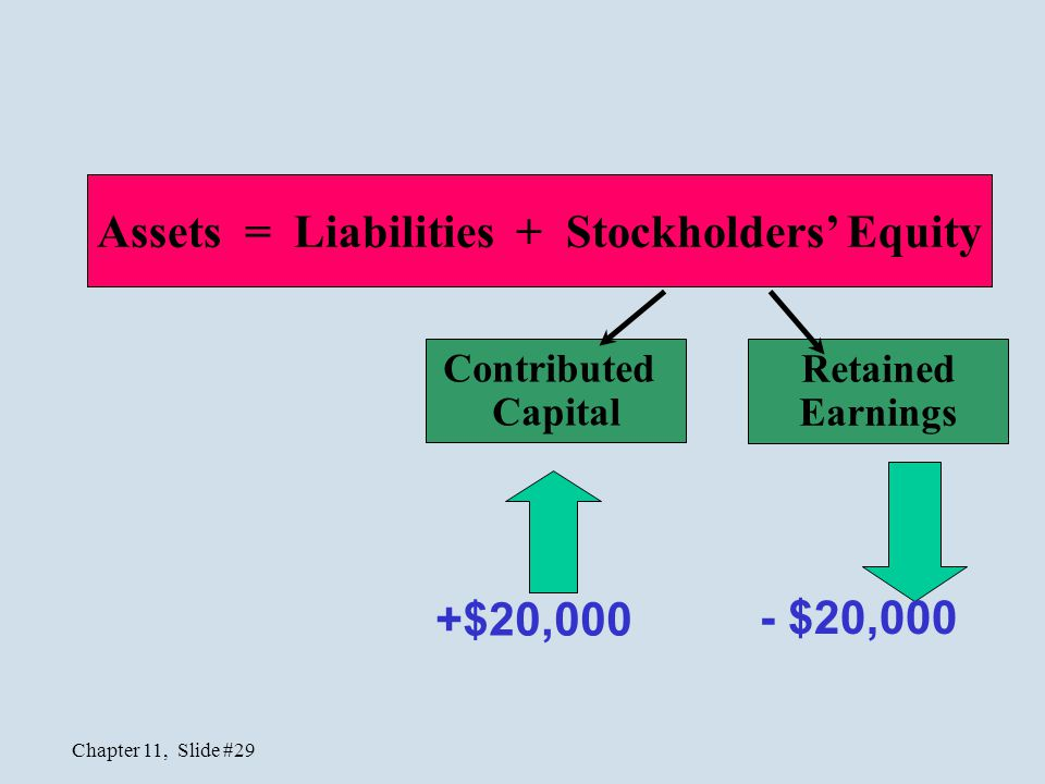 Assets = Liabilities + Stockholders' Equity