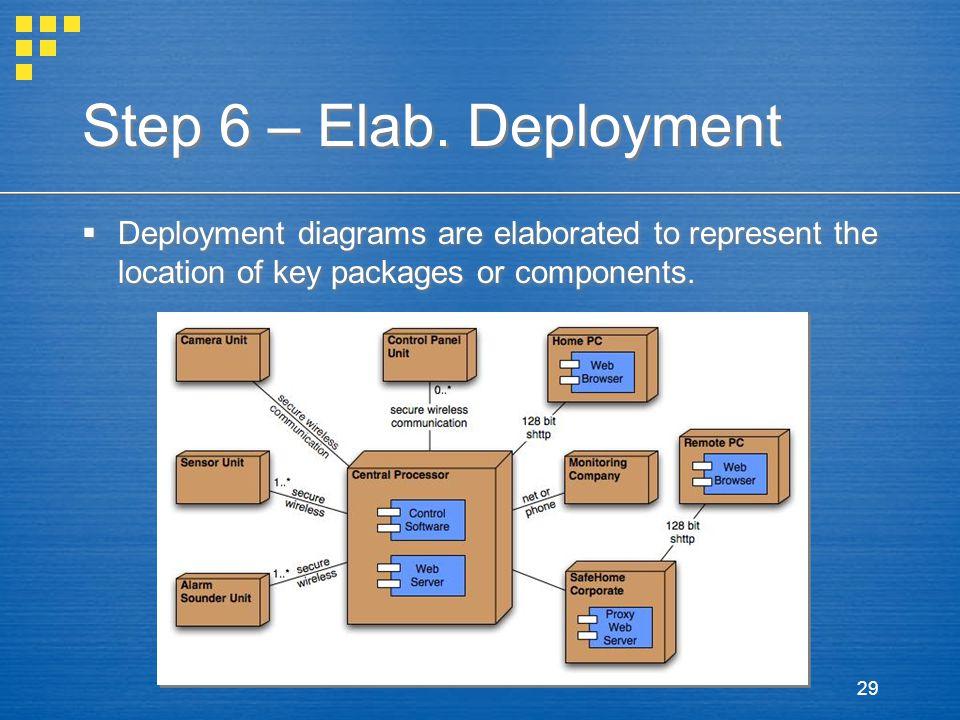 Step 6 – Elab.