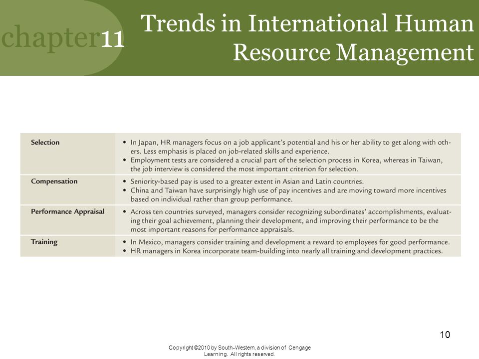Trends in International Human Resource Management