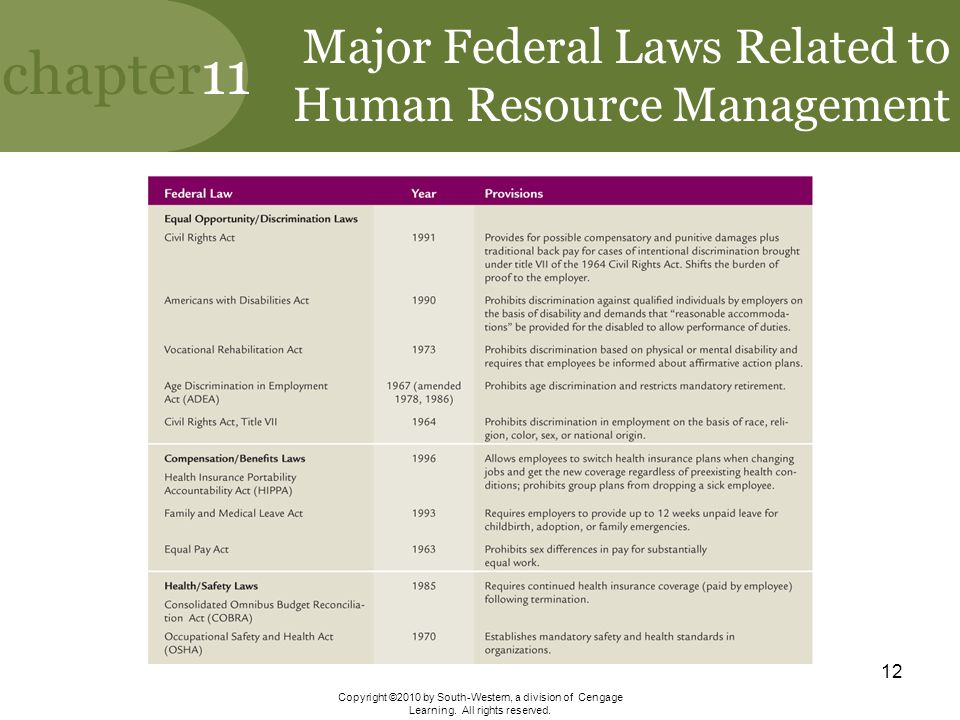 Major Federal Laws Related to Human Resource Management