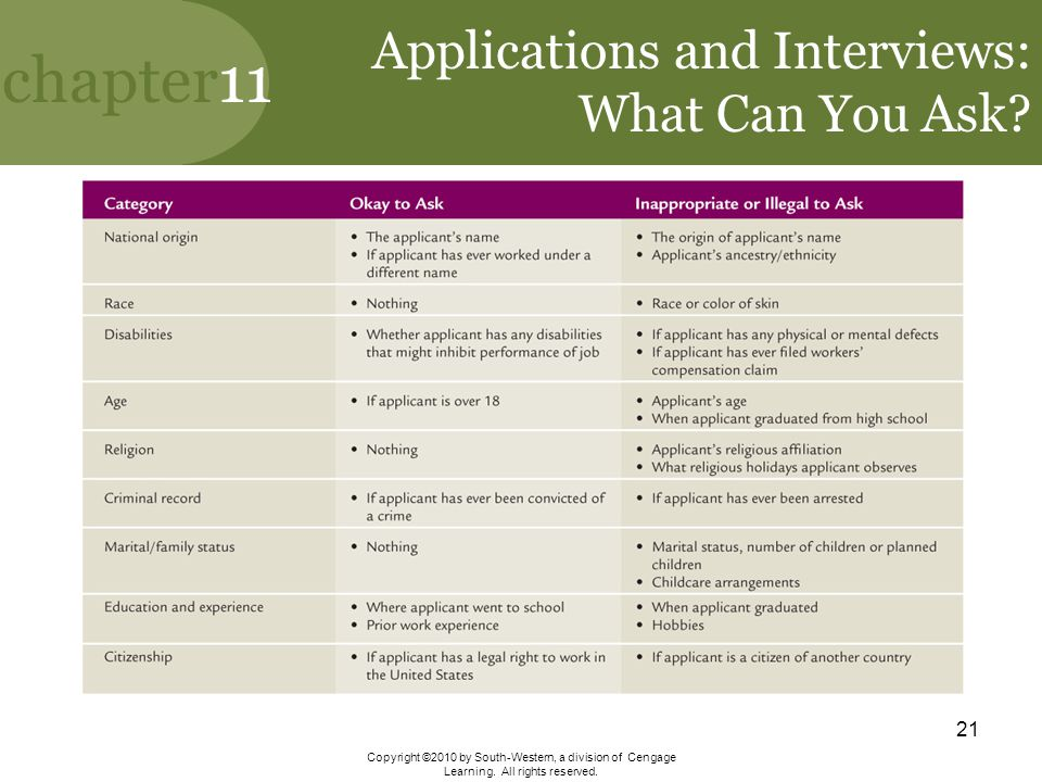 Applications and Interviews: What Can You Ask