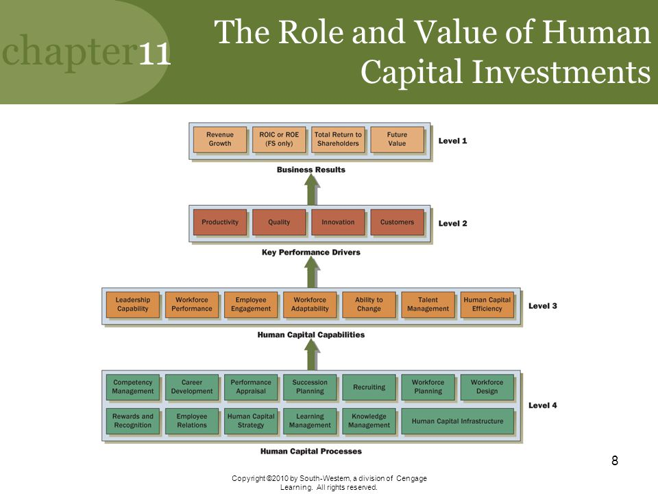 The Role and Value of Human Capital Investments