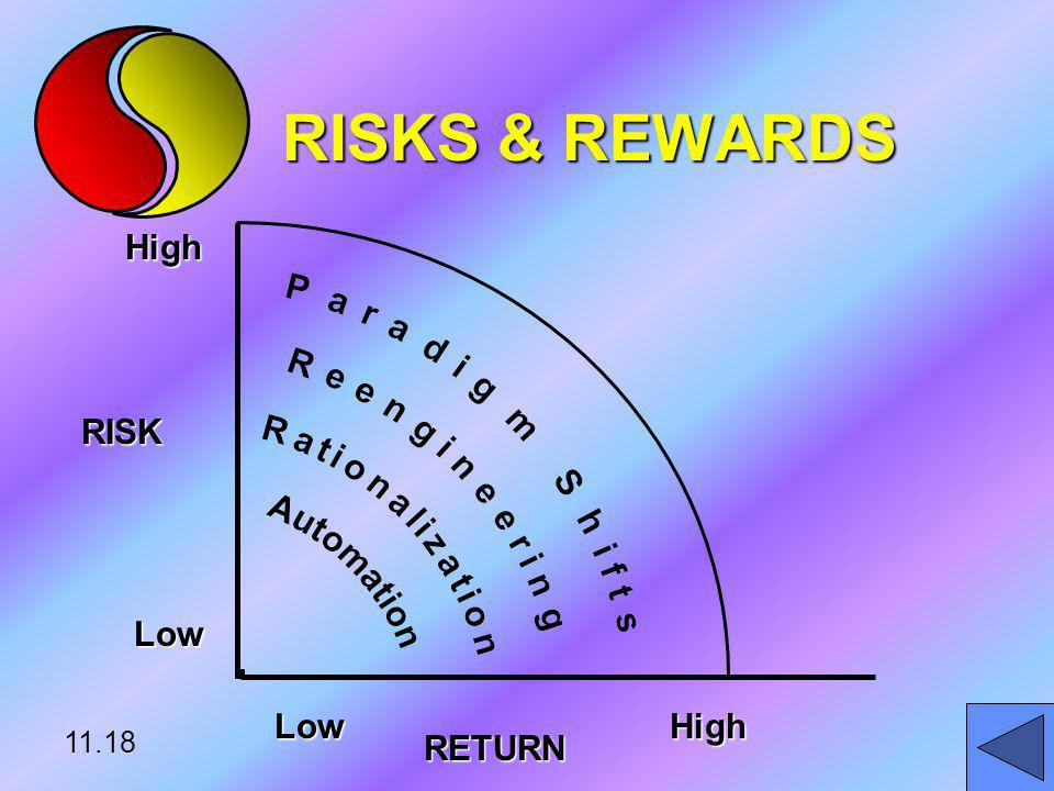 RISKS & REWARDS RISK RETURN Low High 11.18