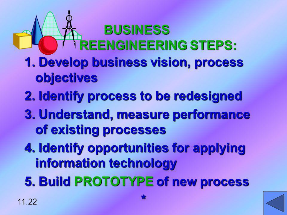 BUSINESS REENGINEERING STEPS: