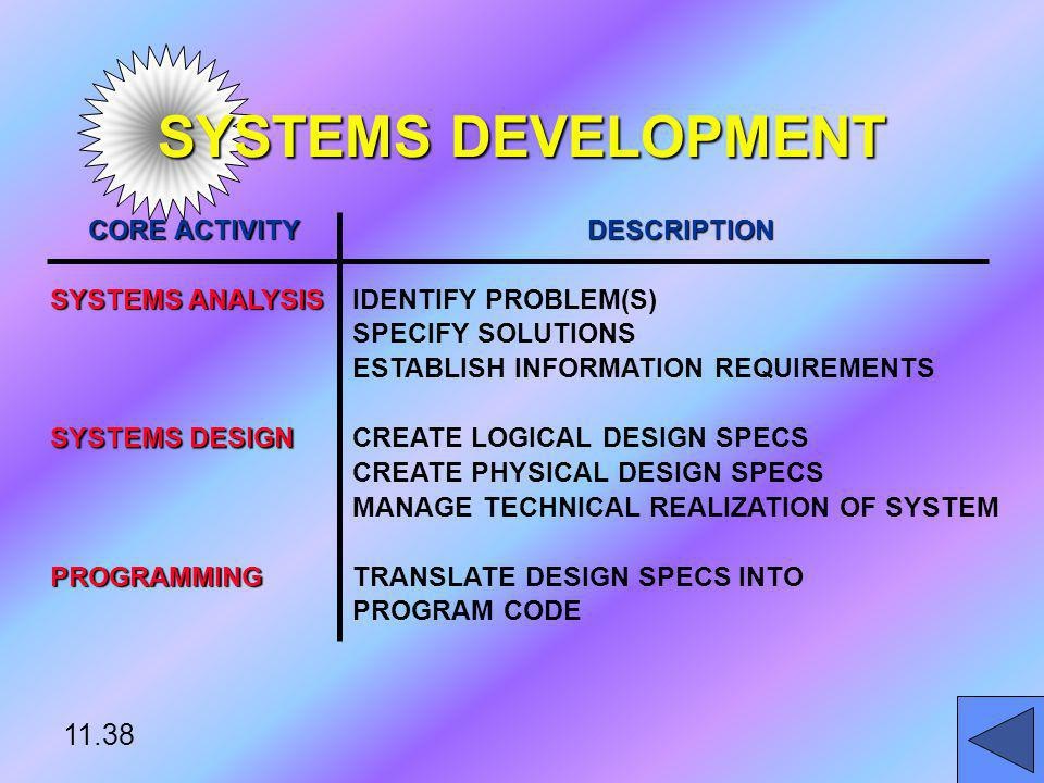 SYSTEMS DEVELOPMENT 11.38 CORE ACTIVITY DESCRIPTION SYSTEMS ANALYSIS