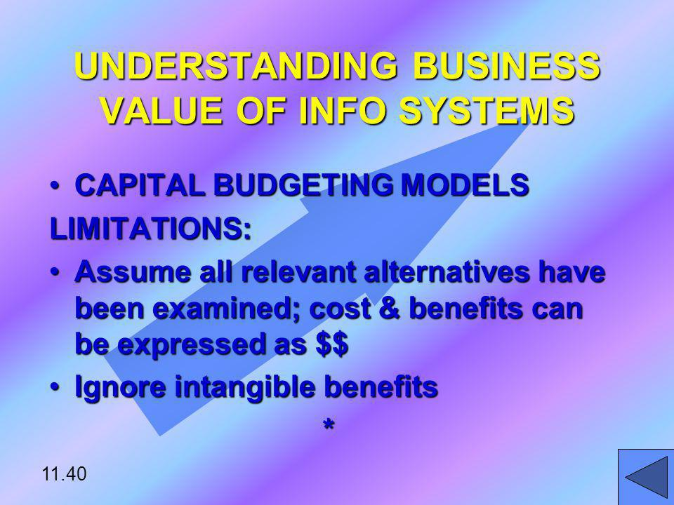 UNDERSTANDING BUSINESS VALUE OF INFO SYSTEMS