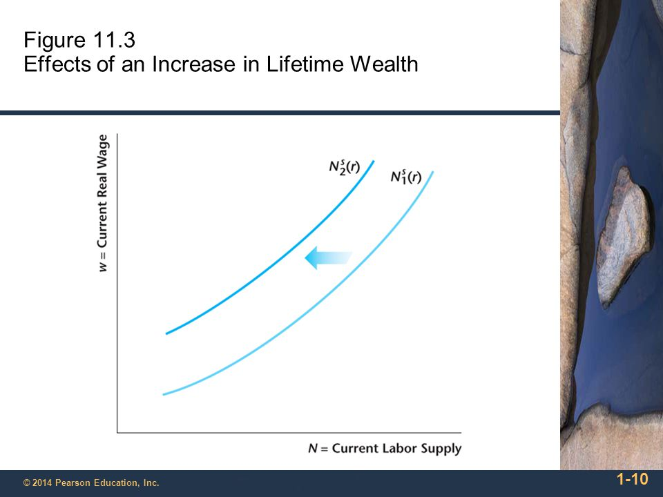 Figure 11.3 Effects of an Increase in Lifetime Wealth