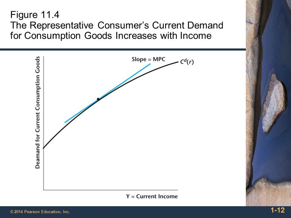 Figure 11.4 The Representative Consumer's Current Demand for Consumption Goods Increases with Income