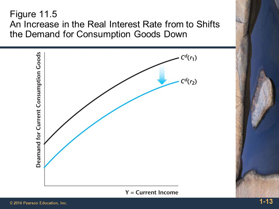 Figure 11.5 An Increase in the Real Interest Rate from to Shifts the Demand for Consumption Goods Down