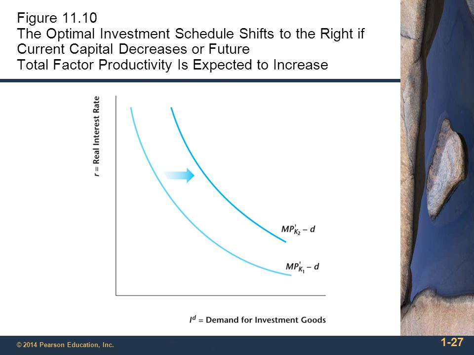 Figure 11.10 The Optimal Investment Schedule Shifts to the Right if Current Capital Decreases or Future Total Factor Productivity Is Expected to Increase
