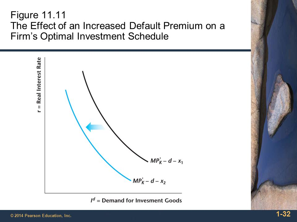 Figure 11.11 The Effect of an Increased Default Premium on a Firm's Optimal Investment Schedule