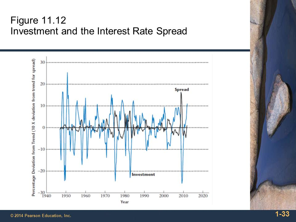 Figure 11.12 Investment and the Interest Rate Spread