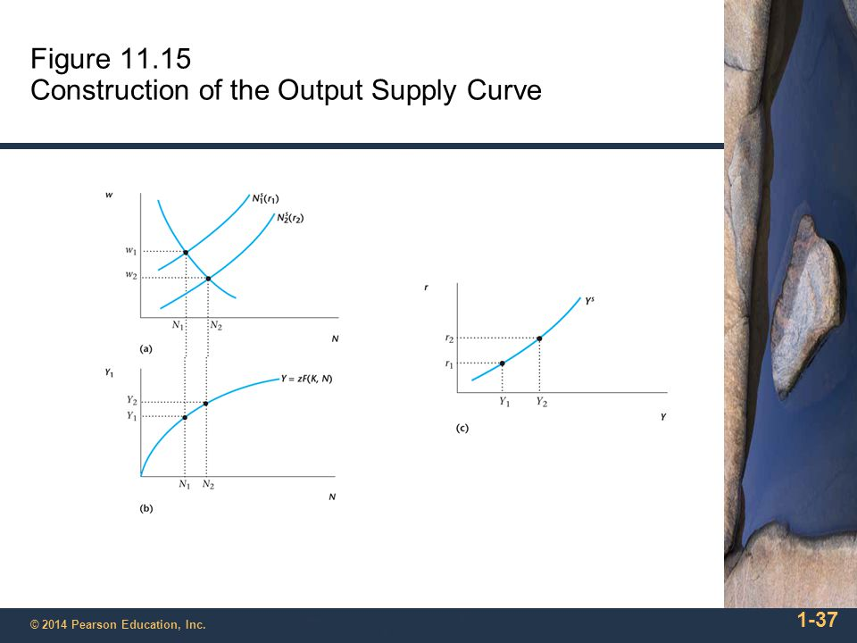 Figure 11.15 Construction of the Output Supply Curve