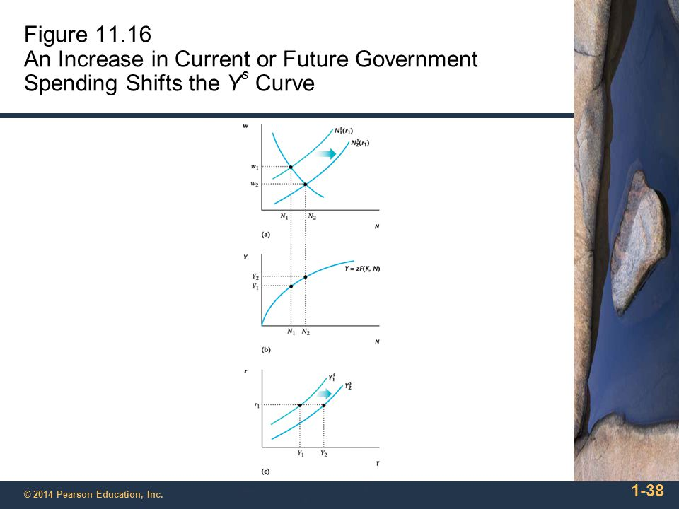 Figure 11.16 An Increase in Current or Future Government Spending Shifts the Ys Curve