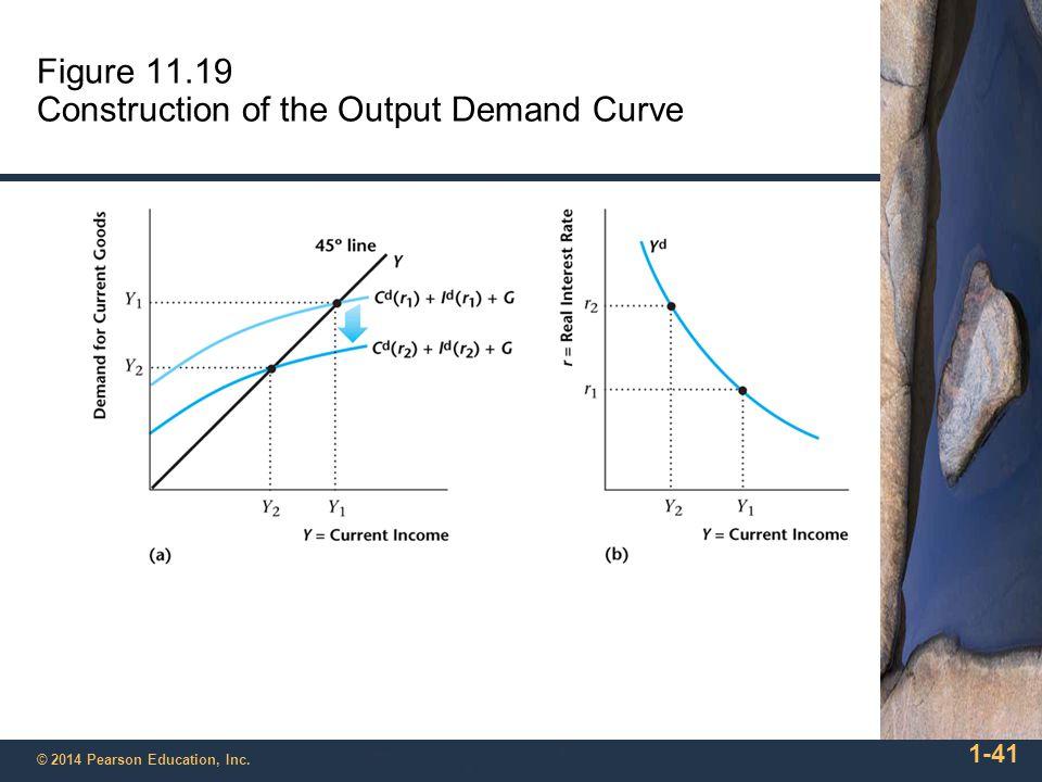 Figure 11.19 Construction of the Output Demand Curve