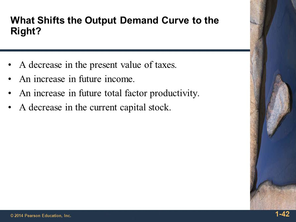 What Shifts the Output Demand Curve to the Right
