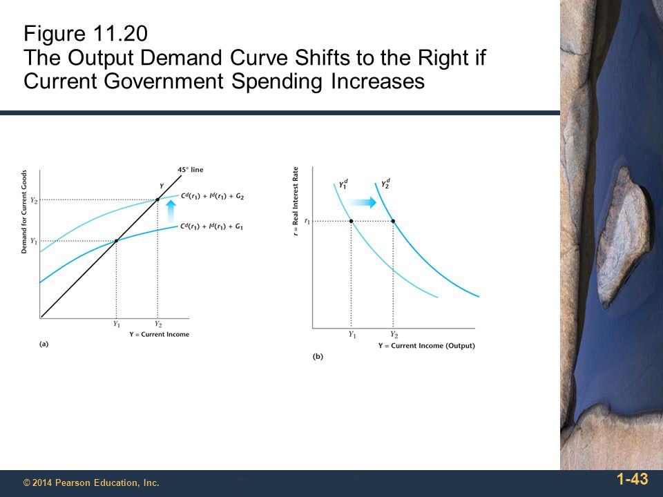 Figure 11.20 The Output Demand Curve Shifts to the Right if Current Government Spending Increases