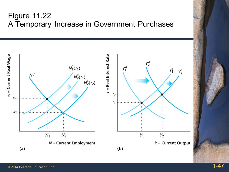 Figure 11.22 A Temporary Increase in Government Purchases