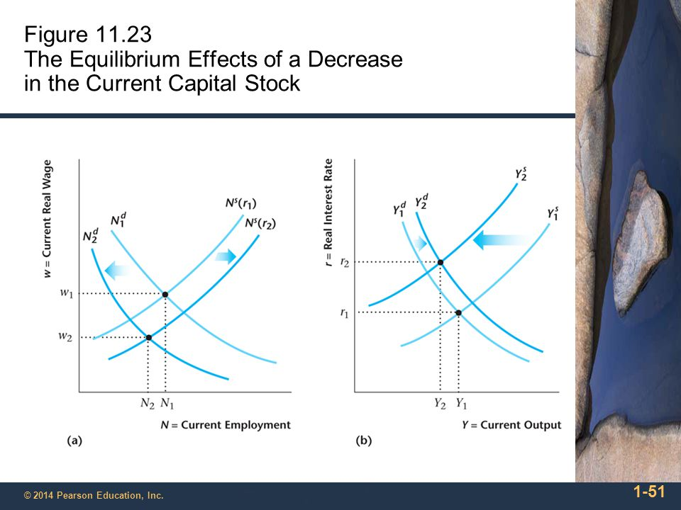 Figure 11.23 The Equilibrium Effects of a Decrease in the Current Capital Stock