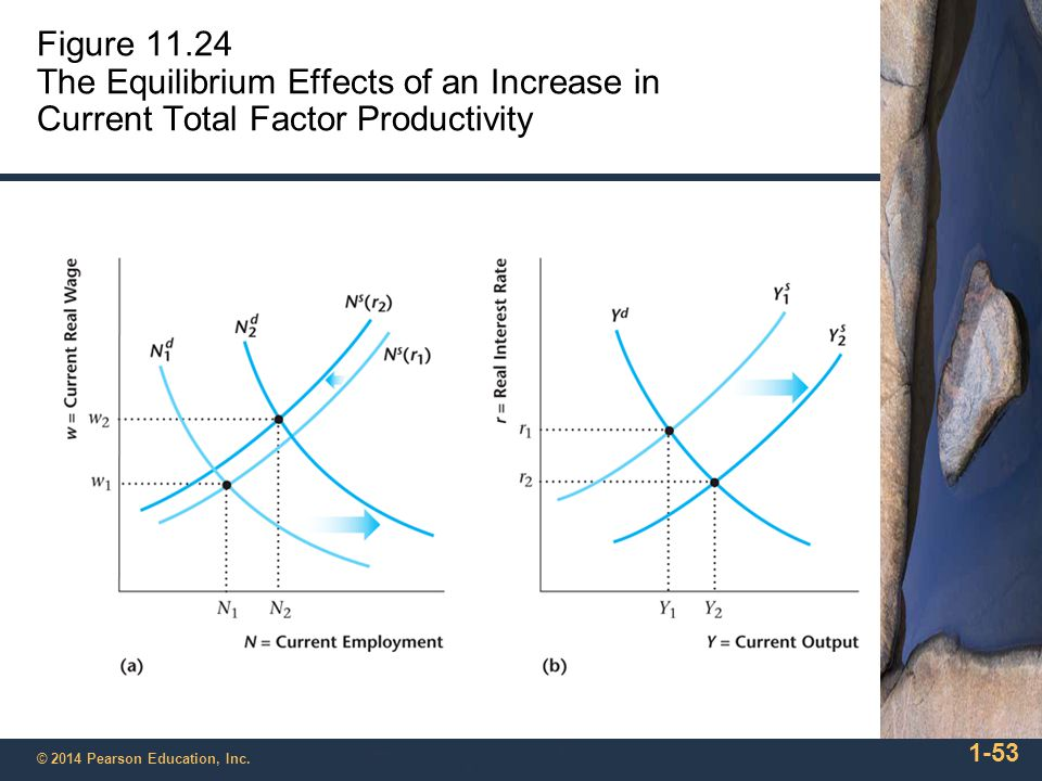 Figure 11.24 The Equilibrium Effects of an Increase in Current Total Factor Productivity