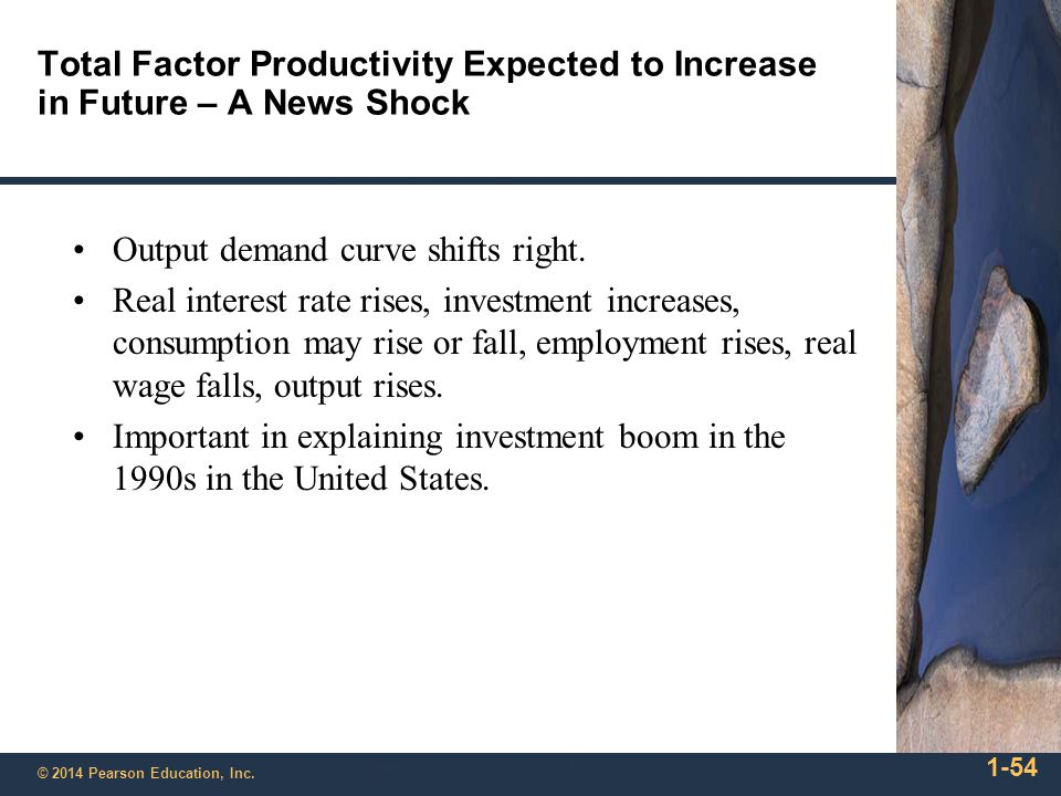 Output demand curve shifts right.