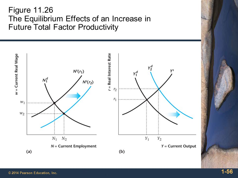 Figure 11.26 The Equilibrium Effects of an Increase in Future Total Factor Productivity