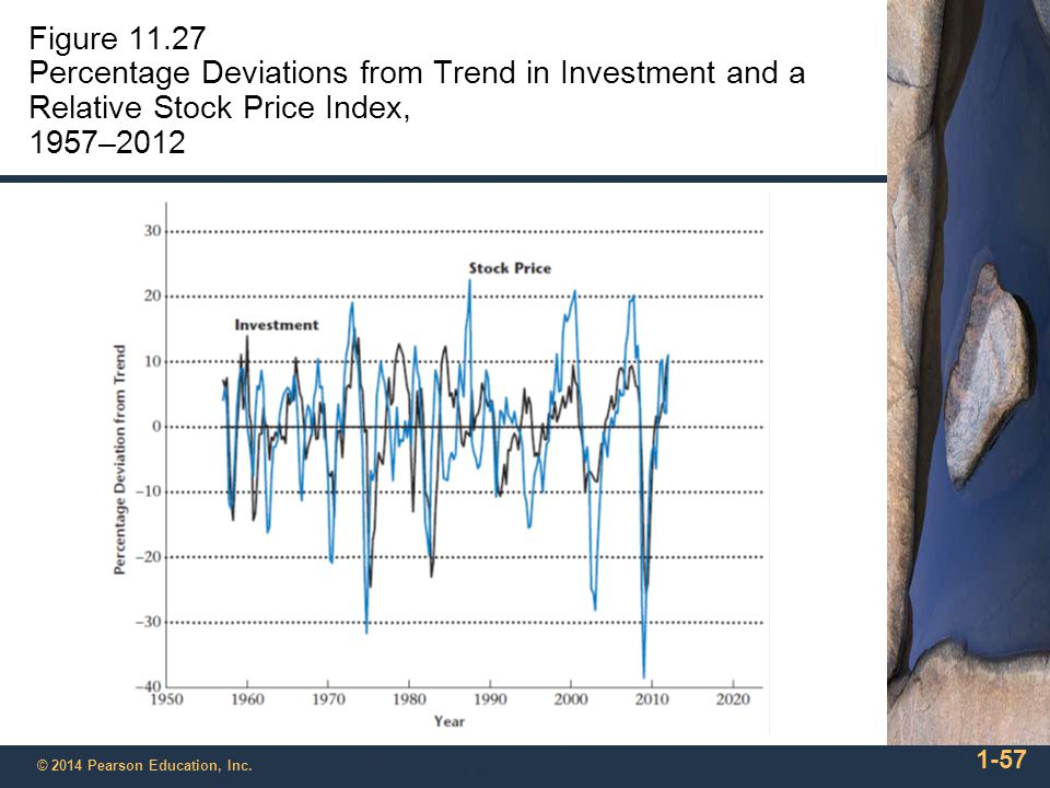 Figure 11.27 Percentage Deviations from Trend in Investment and a Relative Stock Price Index, 1957–2012