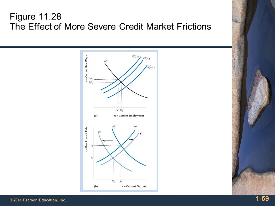 Figure 11.28 The Effect of More Severe Credit Market Frictions