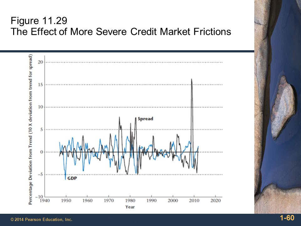 Figure 11.29 The Effect of More Severe Credit Market Frictions