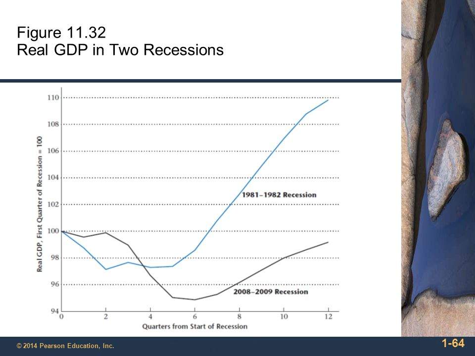 Figure 11.32 Real GDP in Two Recessions