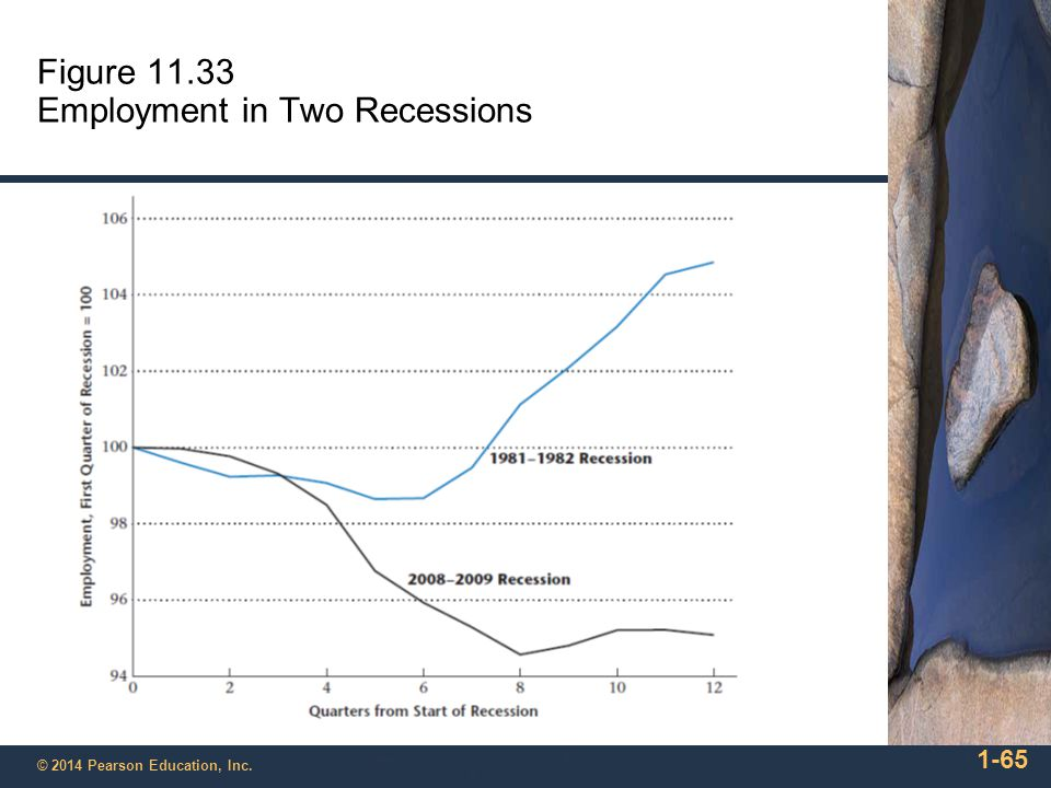 Figure 11.33 Employment in Two Recessions