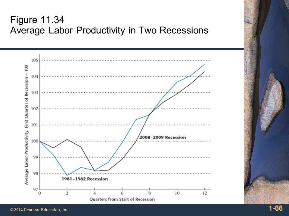 Figure 11.34 Average Labor Productivity in Two Recessions