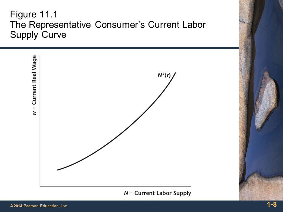 Figure 11.1 The Representative Consumer's Current Labor Supply Curve