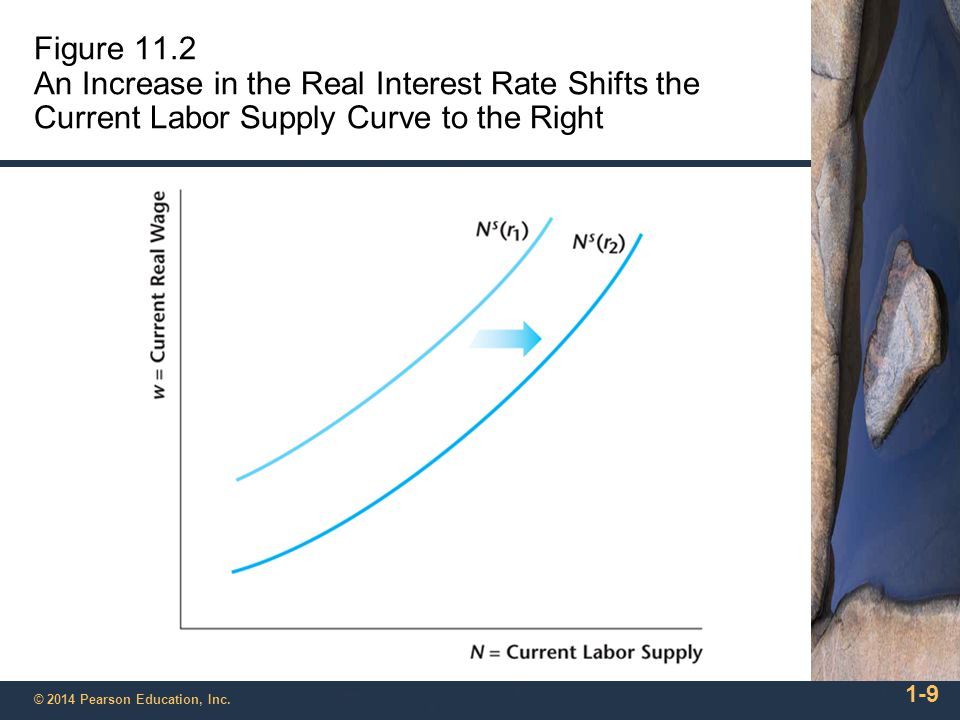 Figure 11.2 An Increase in the Real Interest Rate Shifts the Current Labor Supply Curve to the Right