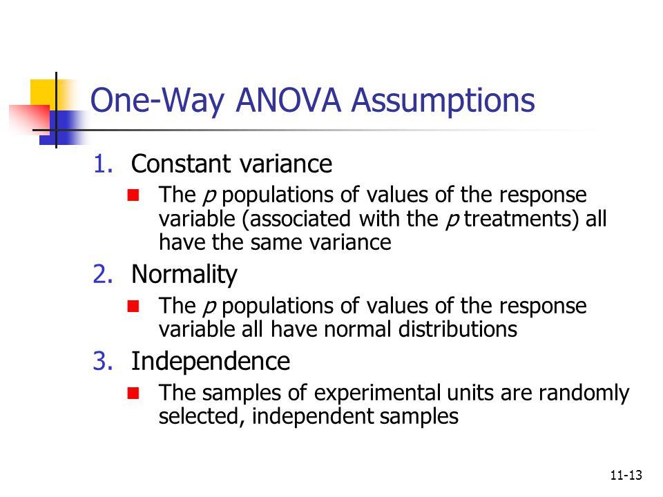 One-Way ANOVA Assumptions