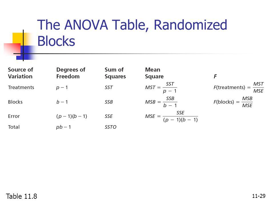 The ANOVA Table, Randomized Blocks
